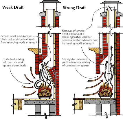 damper and draft diagram in chimney